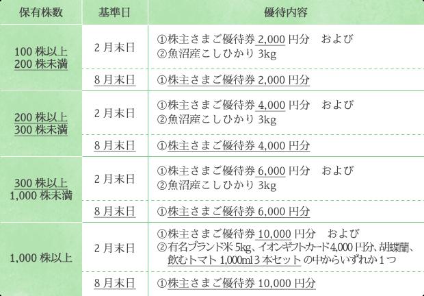 イオンファンタジー 株主優待