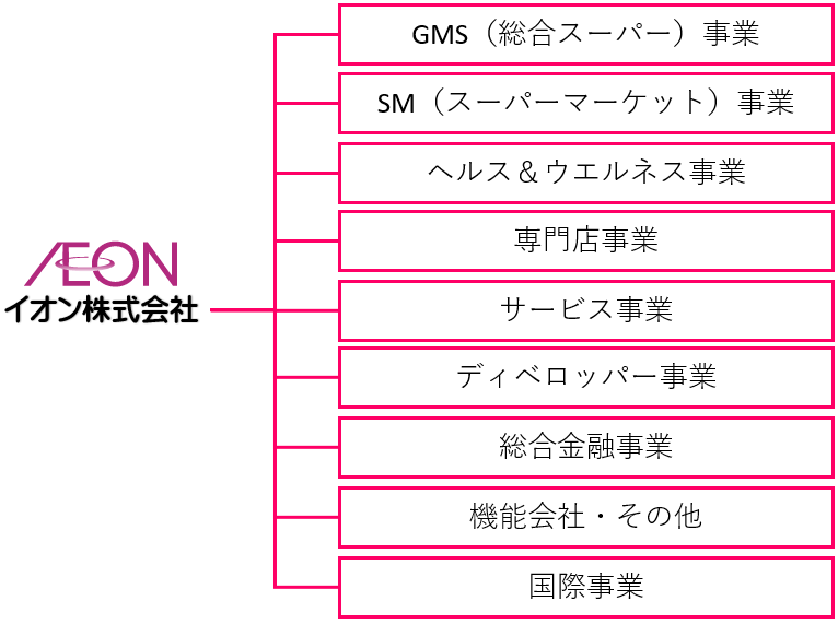 イオングループ分類