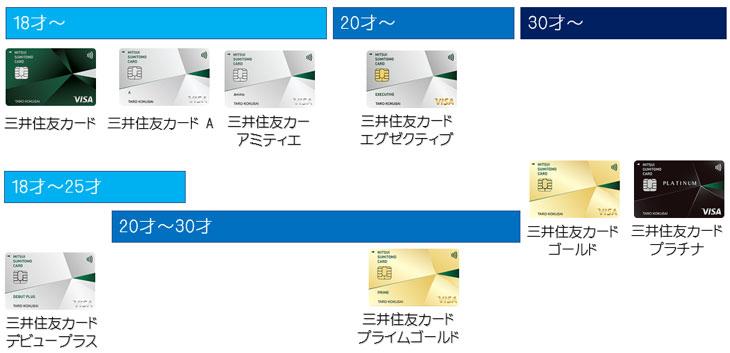 26才以上の方の三井住友カードの選び方