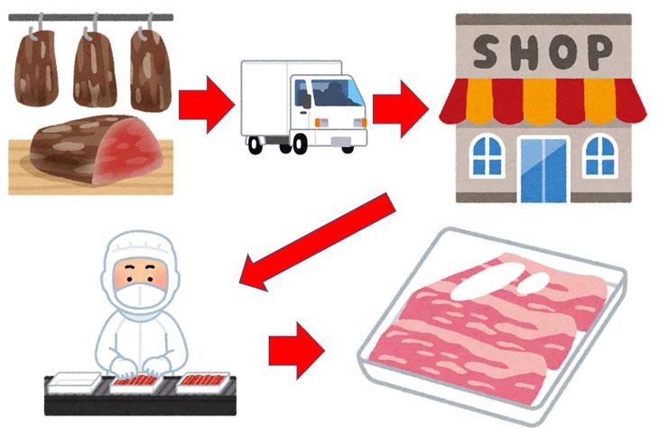 今までのお肉の加工の図
