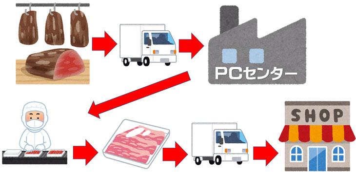 PCセンターの役割説明