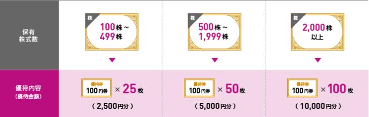 イオン北海道 株主様ご優待券の配布枚数