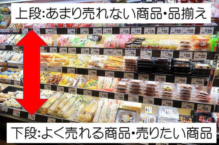 日配食品の売れる商品は棚の下